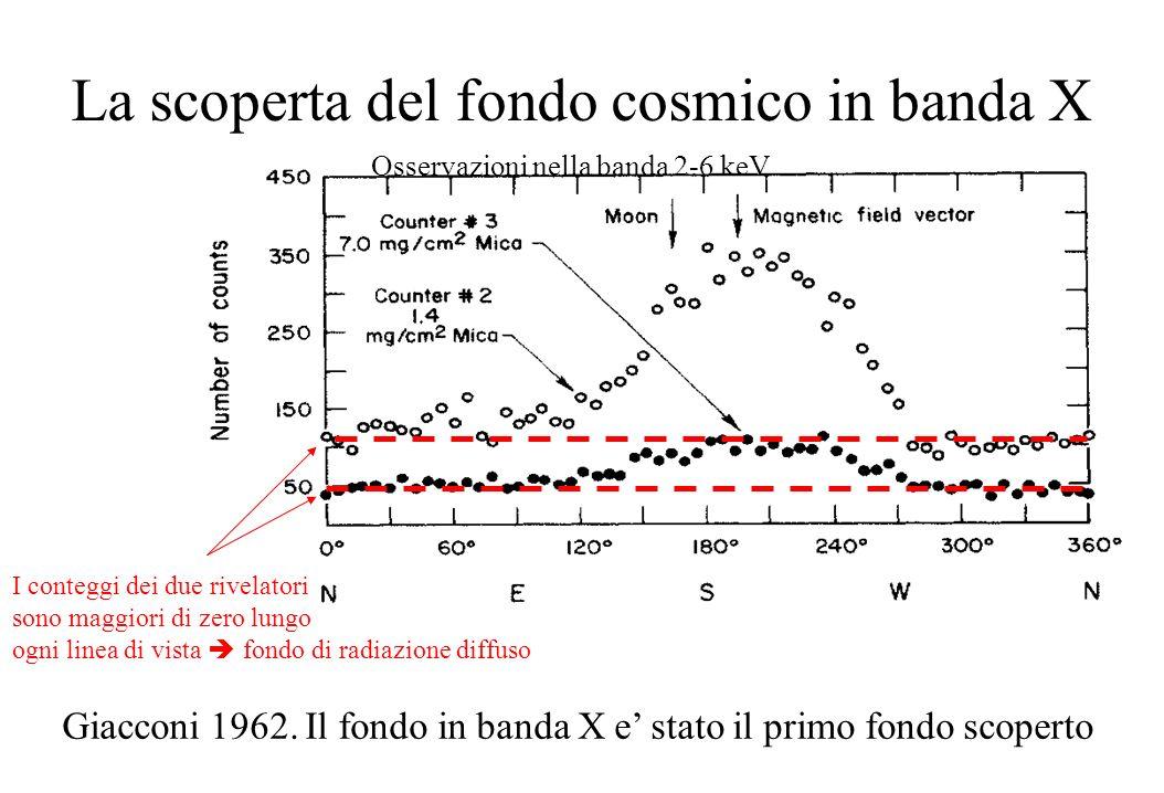 La scoperta del fondo cosmico in banda X