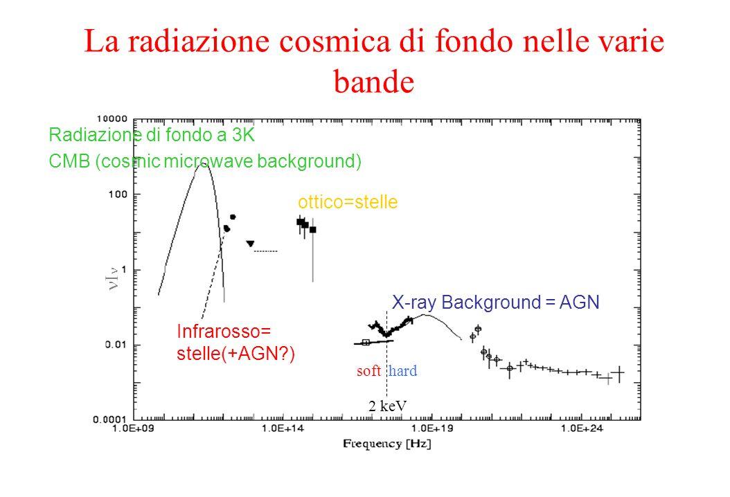La radiazione cosmica di fondo nelle varie bande