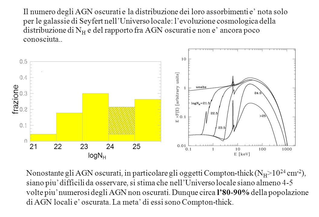 Il numero degli AGN oscurati e la distribuzione dei loro assorbimenti e' nota solo per le galassie di Seyfert nell'Universo locale: l'evoluzione cosmologica della distribuzione di NH e del rapporto fra AGN oscurati e non e' ancora poco conosciuta..