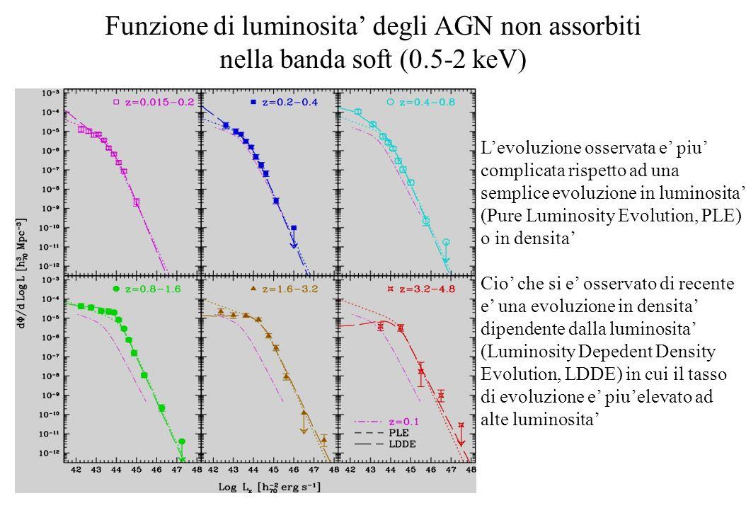 Funzione di luminosita' degli AGN non assorbiti nella banda soft (0