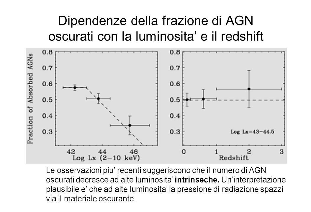 Dipendenze della frazione di AGN oscurati con la luminosita' e il redshift