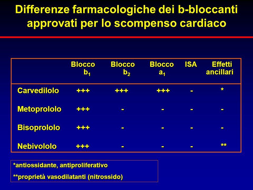 Differenze farmacologiche dei b-bloccanti approvati per lo scompenso cardiaco