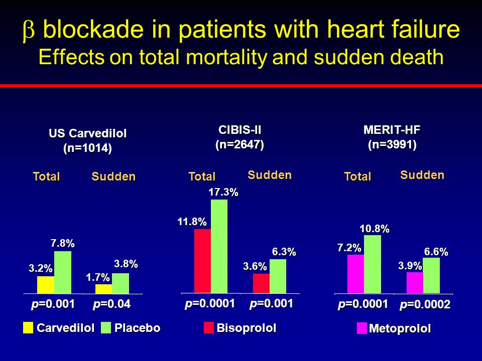 b blockade in patients with heart failure Effects on total mortality and sudden death