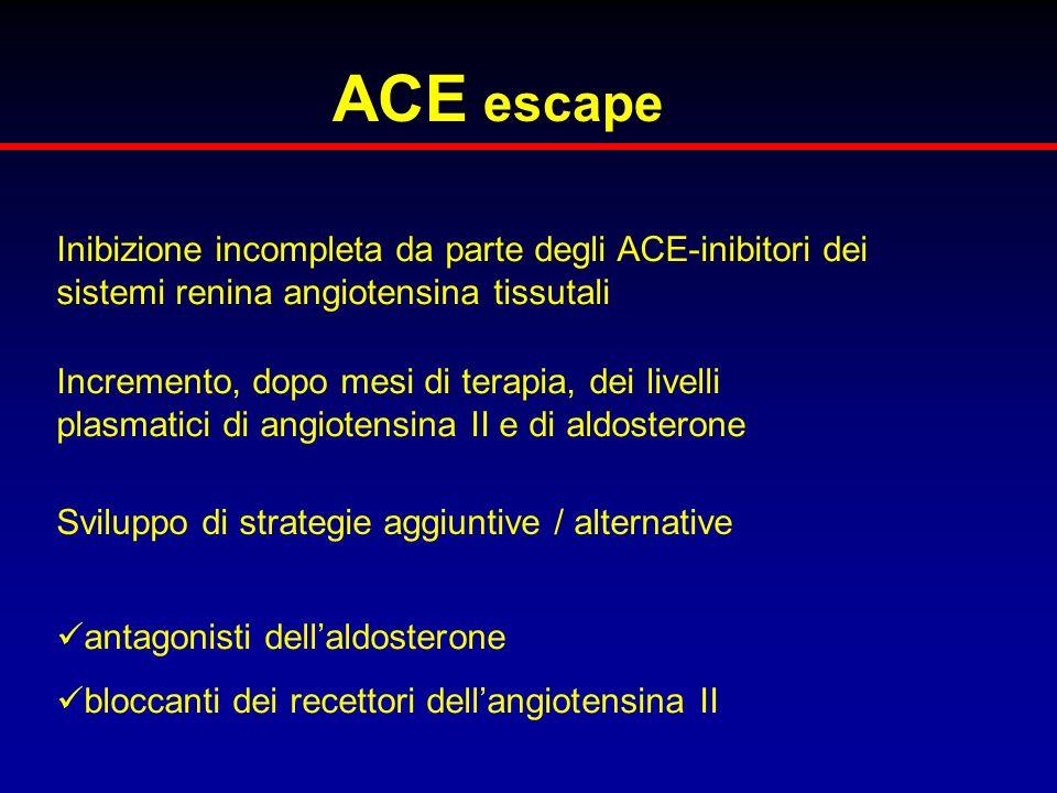 ACE escape Inibizione incompleta da parte degli ACE-inibitori dei sistemi renina angiotensina tissutali.