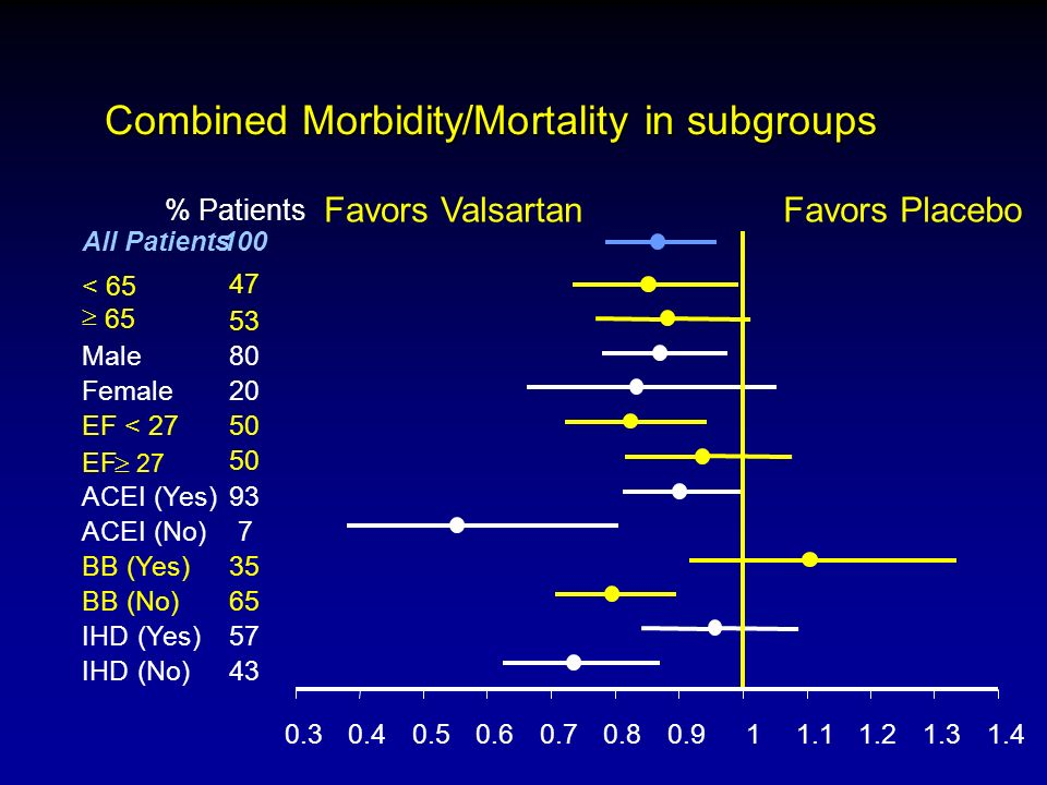 Combined Morbidity/Mortality in subgroups