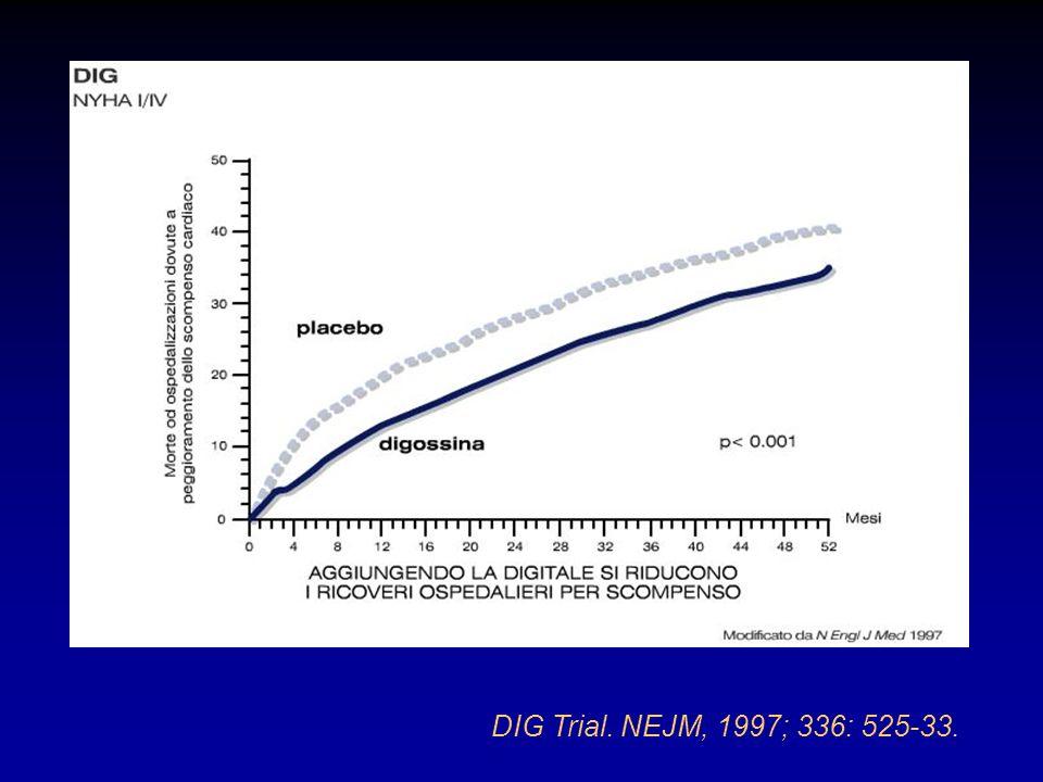 DIG Trial. NEJM, 1997; 336: 525-33.