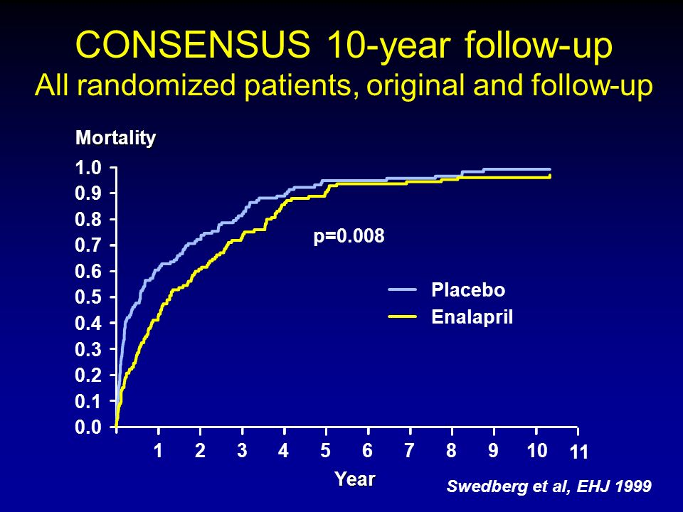 CONSENSUS 10-year follow-up All randomized patients, original and follow-up