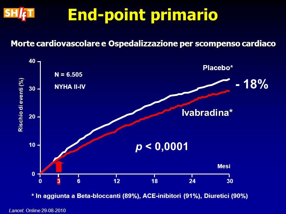 Morte cardiovascolare e Ospedalizzazione per scompenso cardiaco