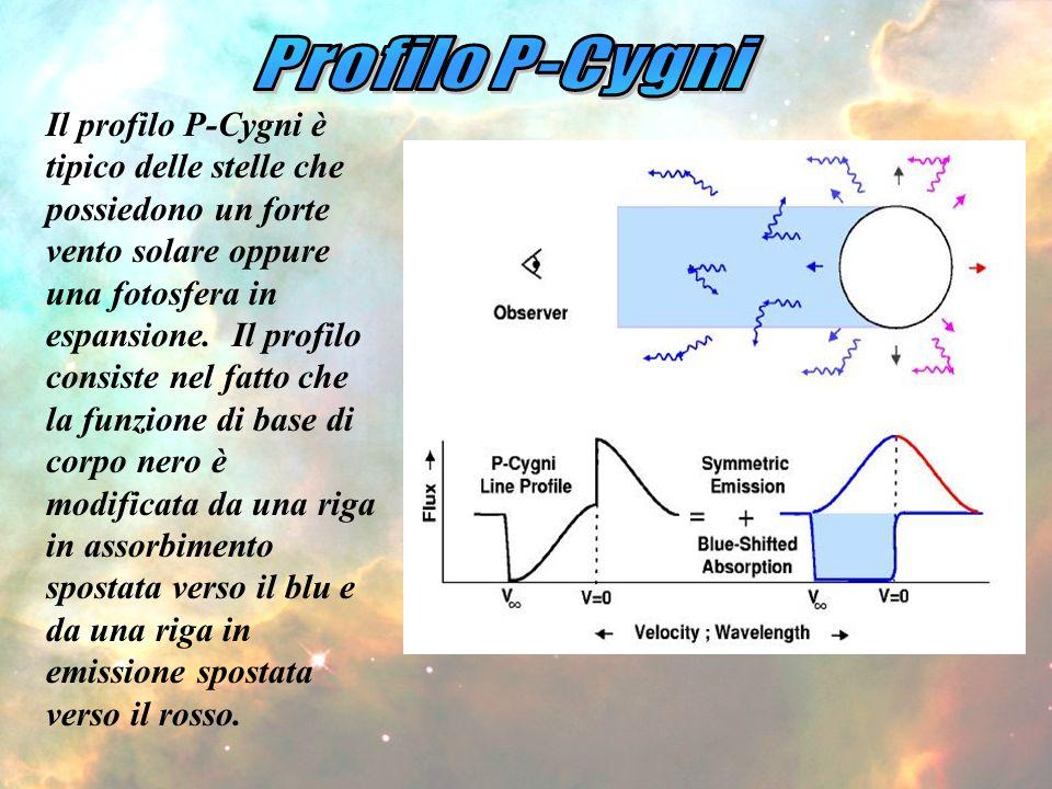 Profilo P-Cygni