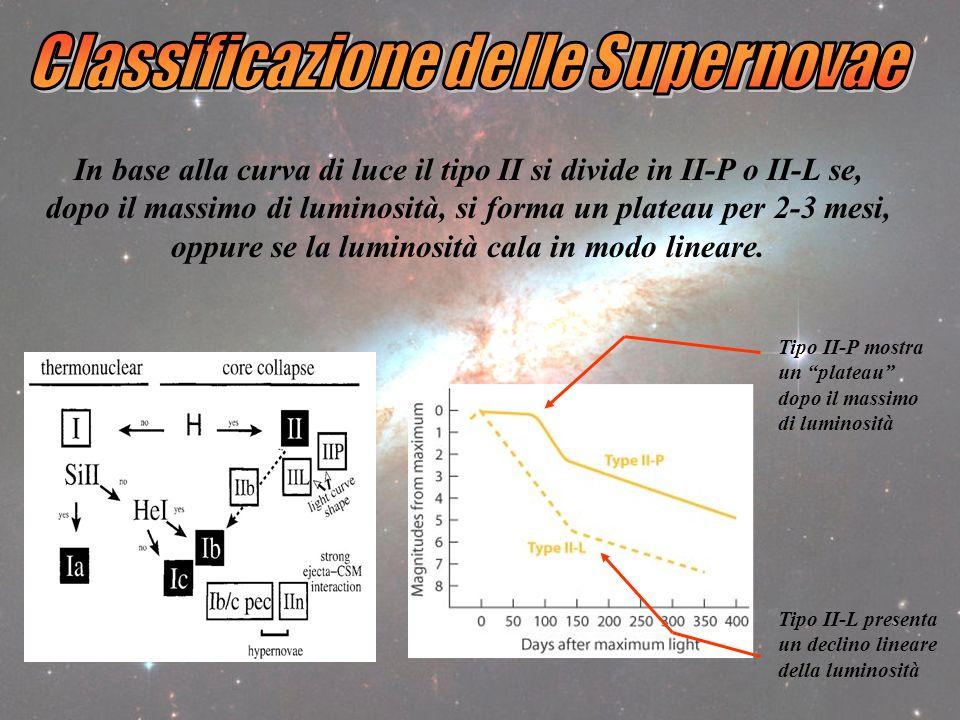 Classificazione delle Supernovae