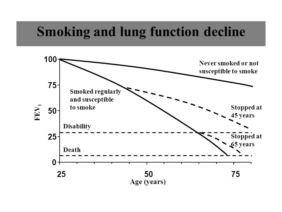 Smoking and lung function decline
