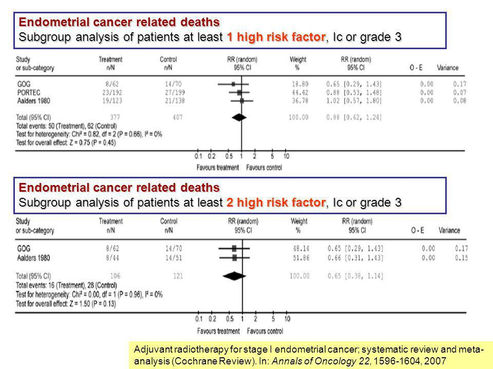 Endometrial cancer related deaths
