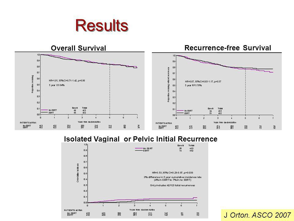 Results Overall Survival Recurrence-free Survival