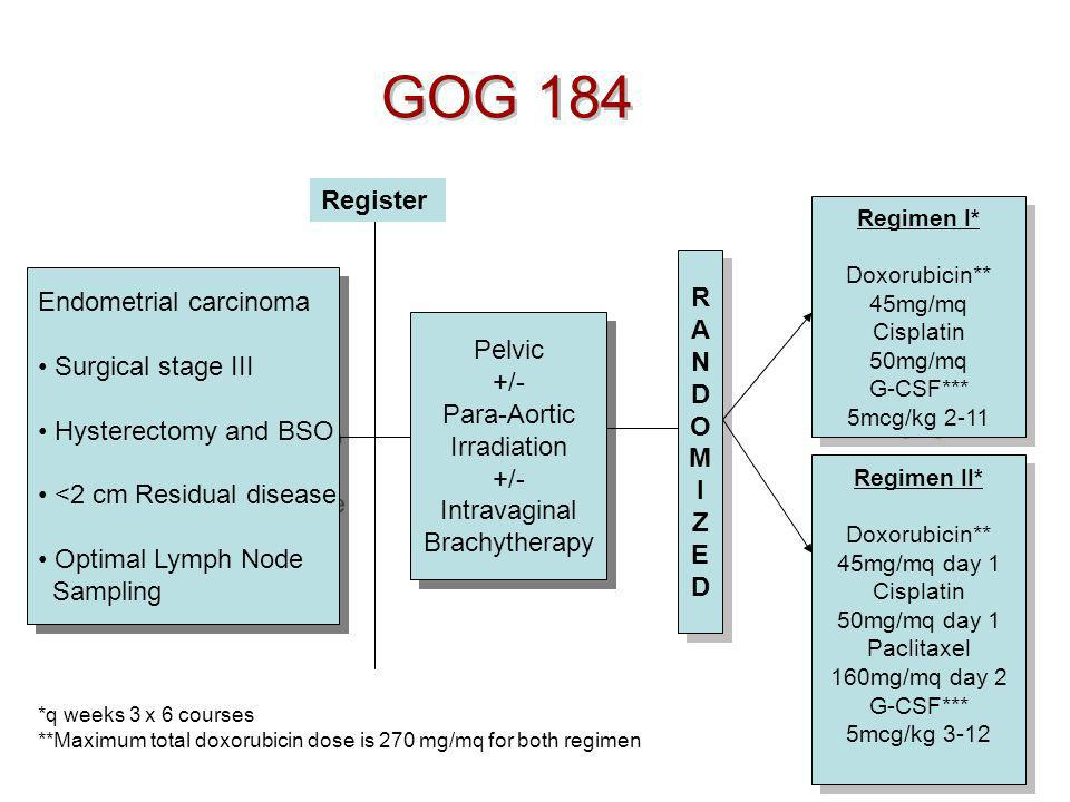 GOG 184 Register R Endometrial carcinoma A N Surgical stage III D