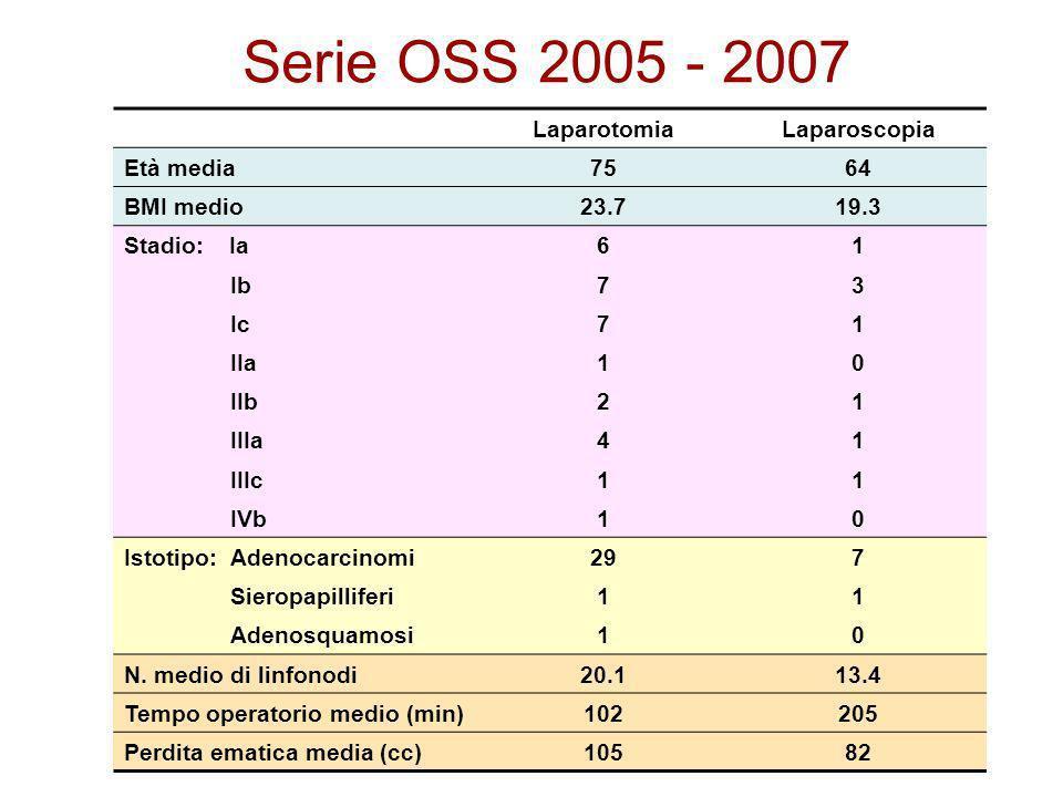 Serie OSS 2005 - 2007 Laparotomia Laparoscopia Età media 75 64