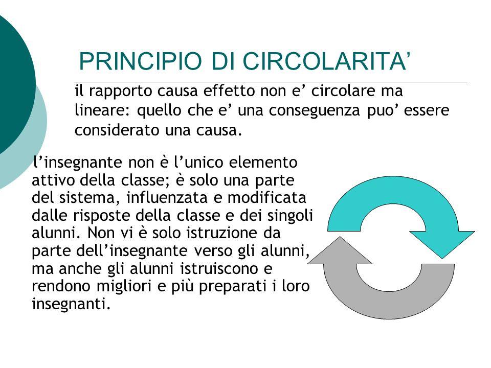 PRINCIPIO DI CIRCOLARITA'