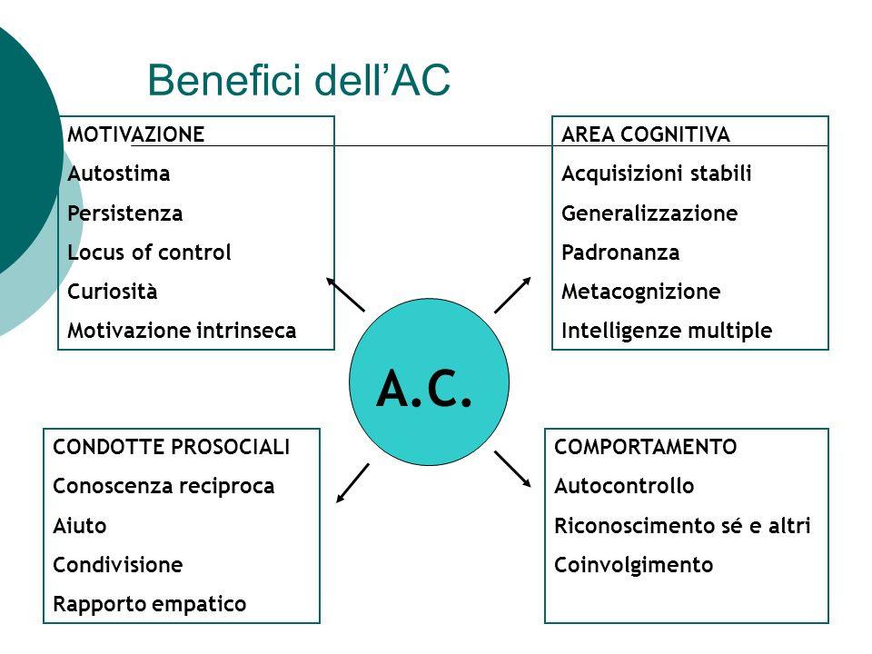 A.C. Benefici dell'AC MOTIVAZIONE Autostima Persistenza