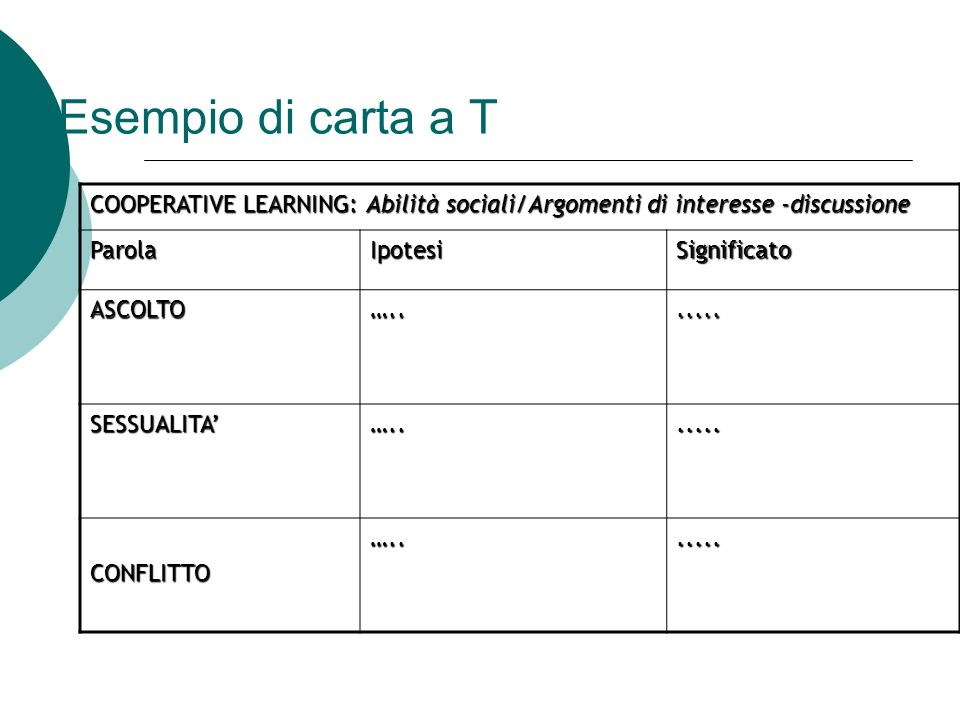 Esempio di carta a T COOPERATIVE LEARNING: Abilità sociali/Argomenti di interesse -discussione. Parola.
