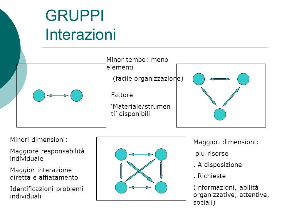 GRUPPI Interazioni Minor tempo: meno elementi (facile organizzazione)