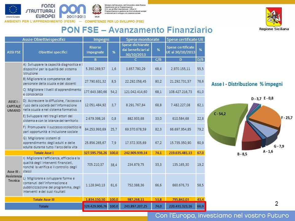 PON FSE – Avanzamento Finanziario Asse III - Assistenza Tecnica