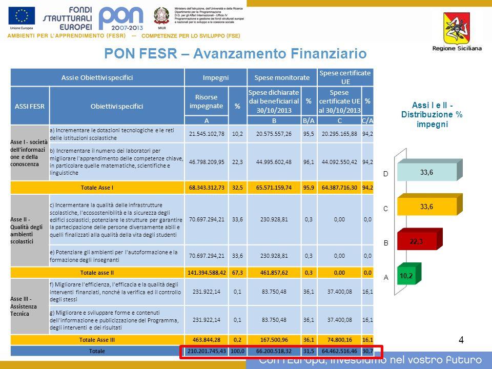 PON FESR – Avanzamento Finanziario