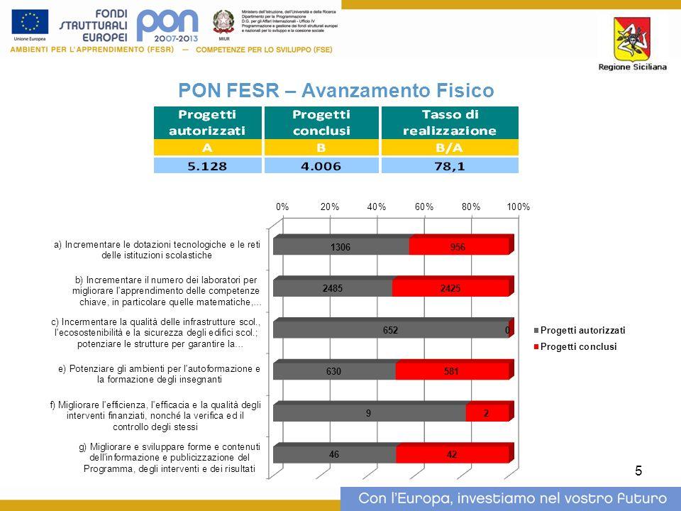 PON FESR – Avanzamento Fisico
