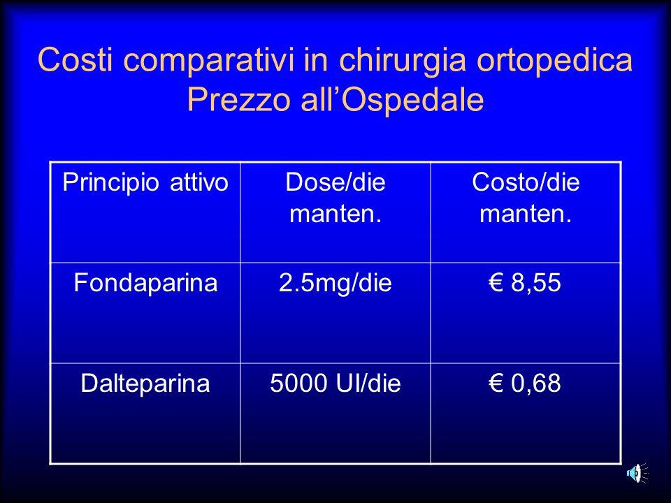 Costi comparativi in chirurgia ortopedica Prezzo all'Ospedale