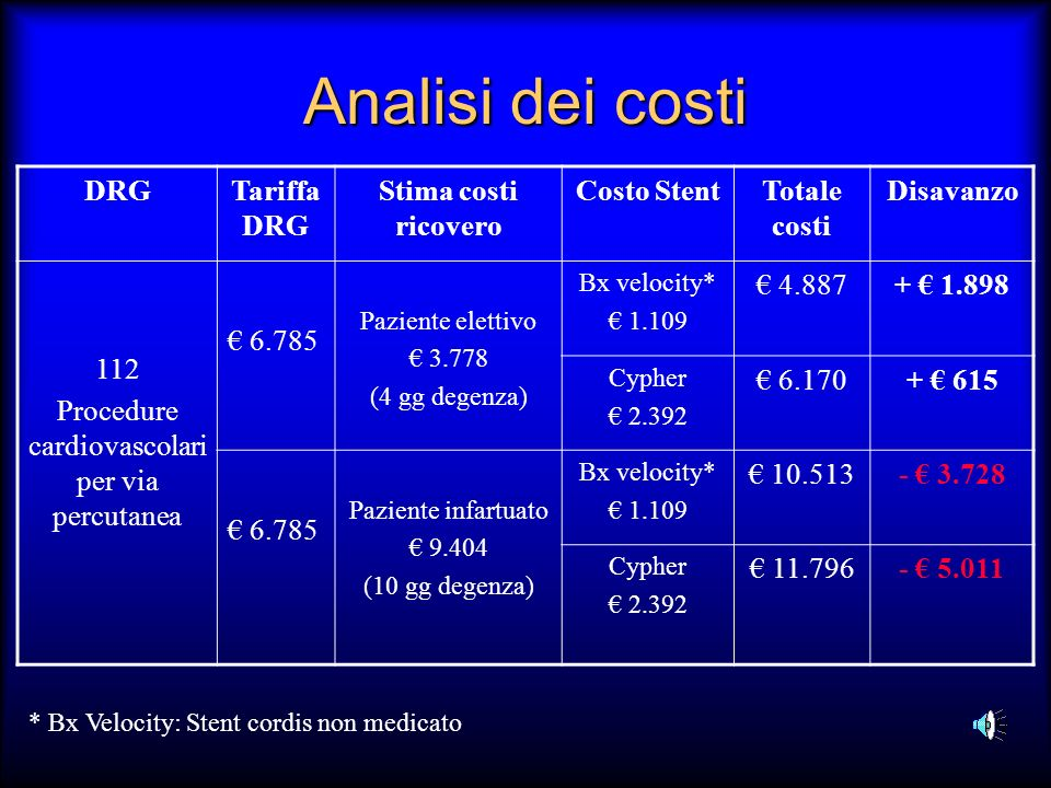Procedure cardiovascolari per via percutanea