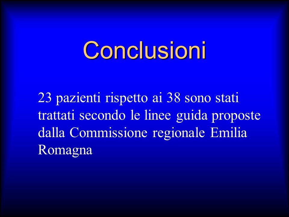Conclusioni 23 pazienti rispetto ai 38 sono stati trattati secondo le linee guida proposte dalla Commissione regionale Emilia Romagna.