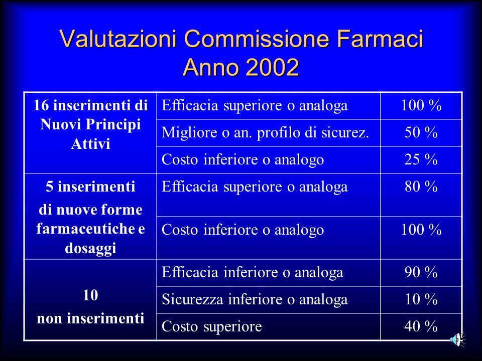 Valutazioni Commissione Farmaci Anno 2002