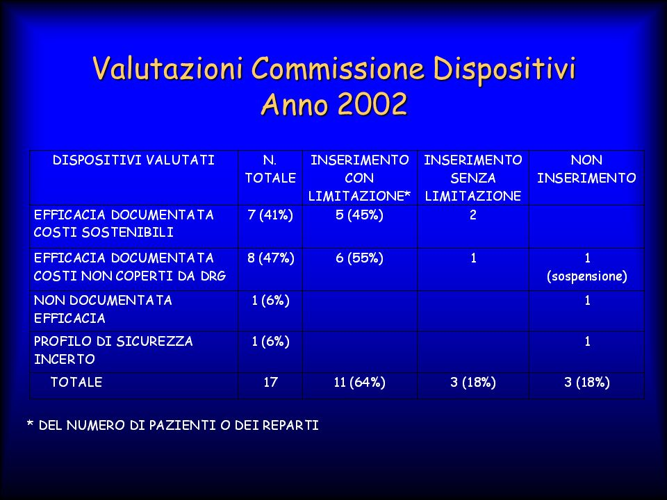 Valutazioni Commissione Dispositivi Anno 2002
