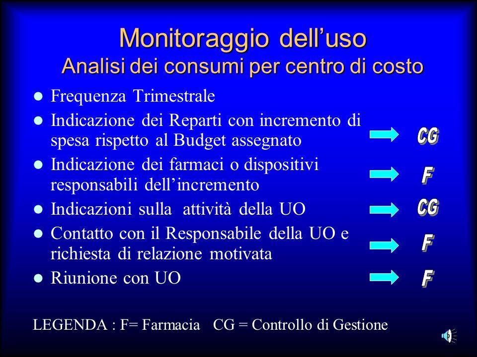 Monitoraggio dell'uso Analisi dei consumi per centro di costo