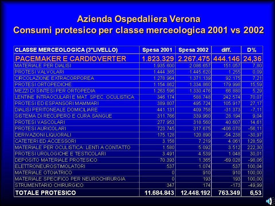 Azienda Ospedaliera Verona Consumi protesico per classe merceologica 2001 vs 2002