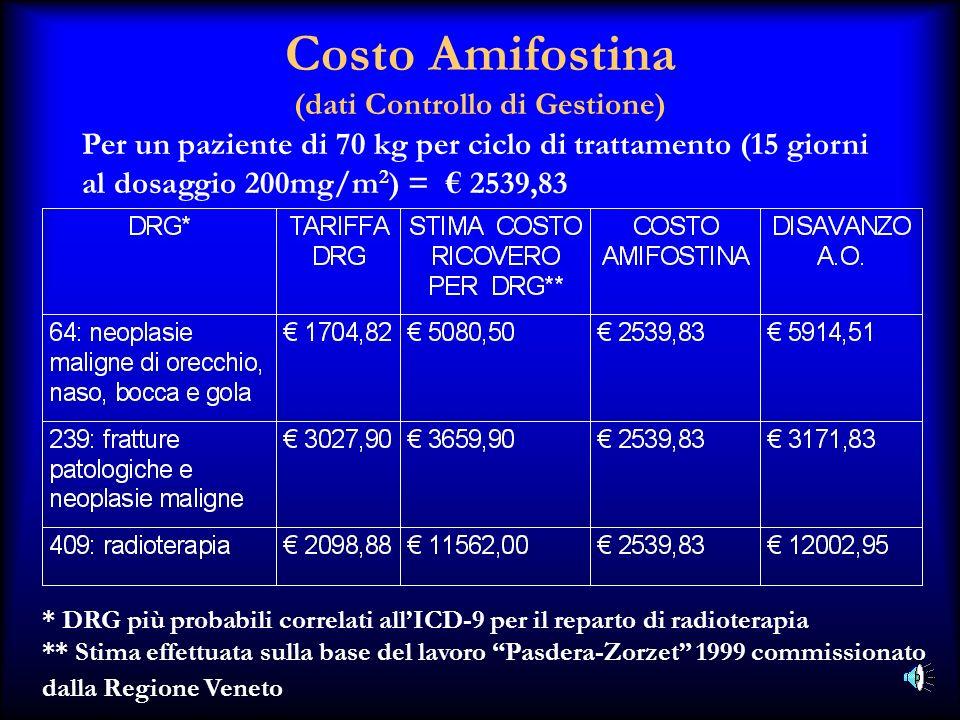 Costo Amifostina (dati Controllo di Gestione)