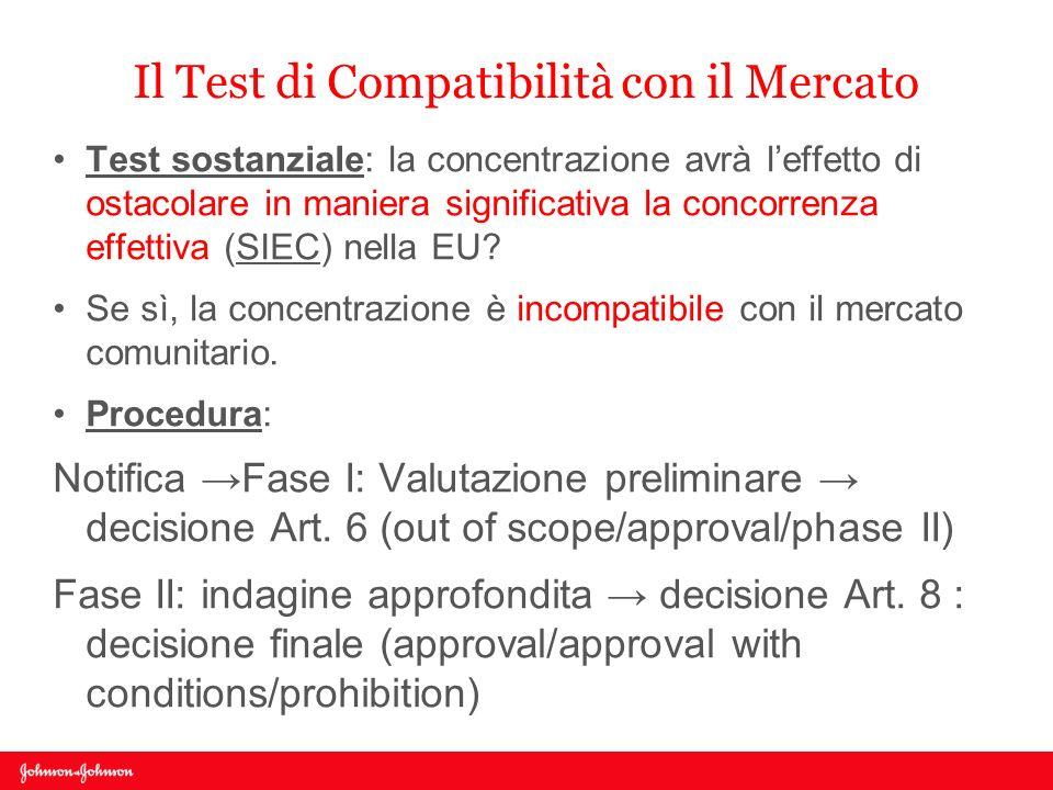 Il Test di Compatibilità con il Mercato