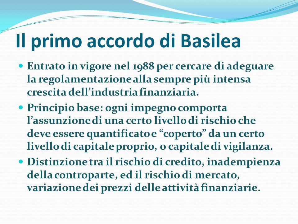 Il primo accordo di Basilea