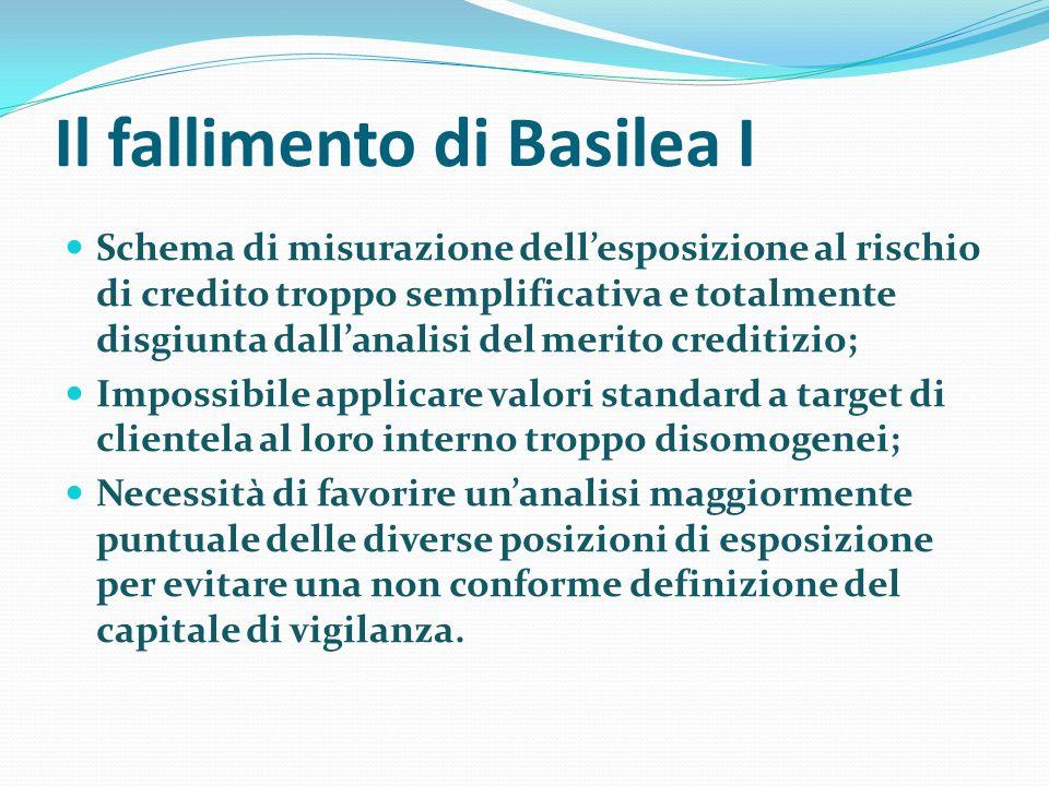 Il fallimento di Basilea I