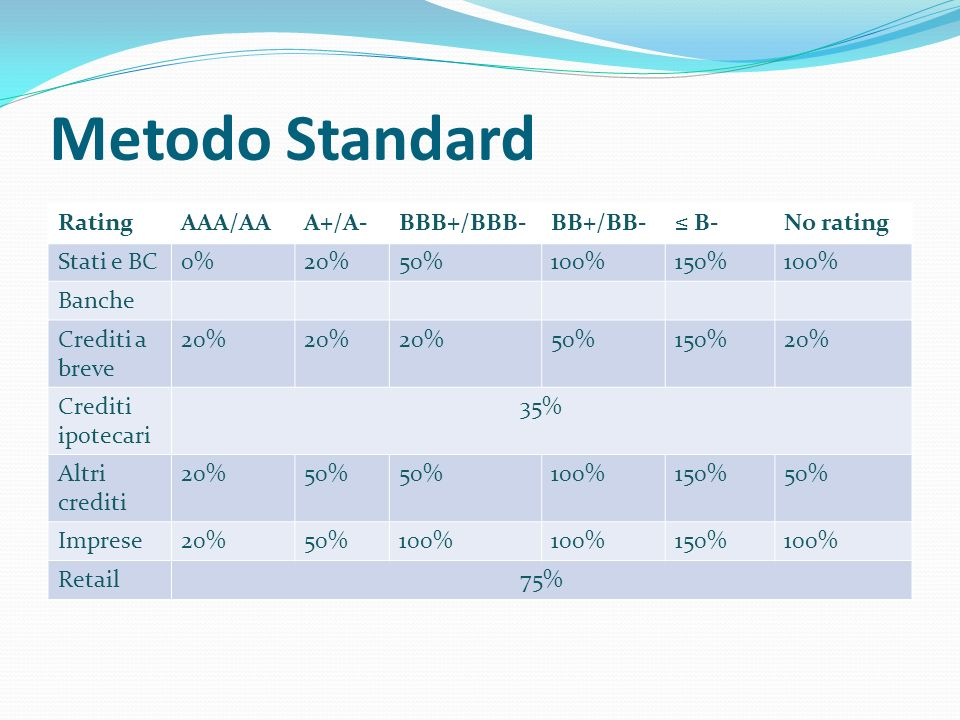 Metodo Standard Rating AAA/AA A+/A- BBB+/BBB- BB+/BB- ≤ B- No rating