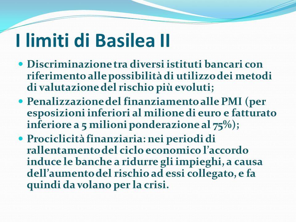 I limiti di Basilea II