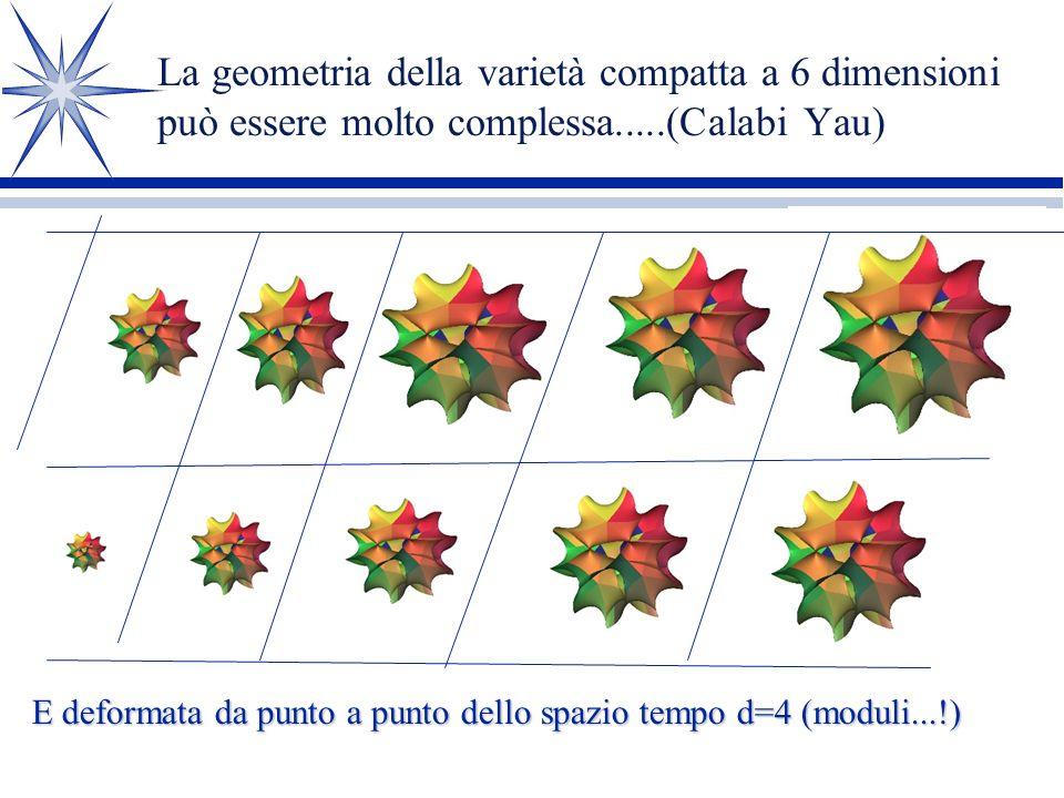 La geometria della varietà compatta a 6 dimensioni può essere molto complessa.....(Calabi Yau)