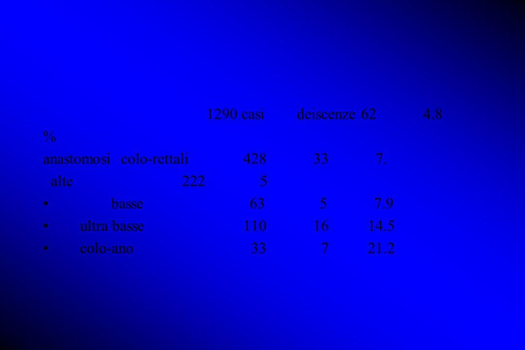 1290 casi deiscenze 62 4.8 % anastomosi colo-rettali 428 33 7.