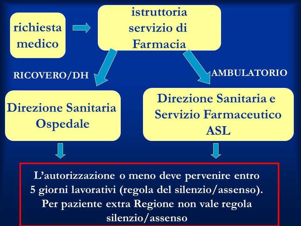 Servizio Farmaceutico ASL Direzione Sanitaria Ospedale