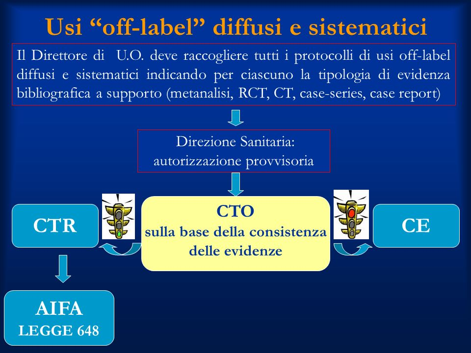 Usi off-label diffusi e sistematici