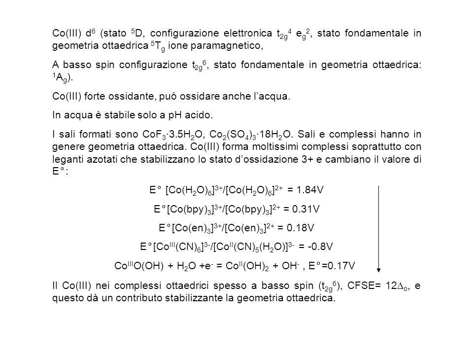 Co(III) forte ossidante, può ossidare anche l'acqua.