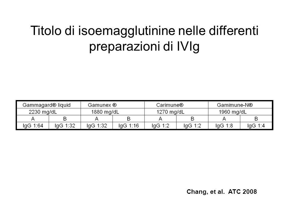 Titolo di isoemagglutinine nelle differenti preparazioni di IVIg