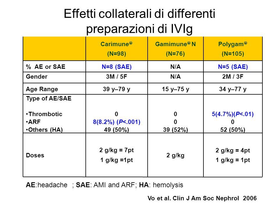 Effetti collaterali di differenti preparazioni di IVIg