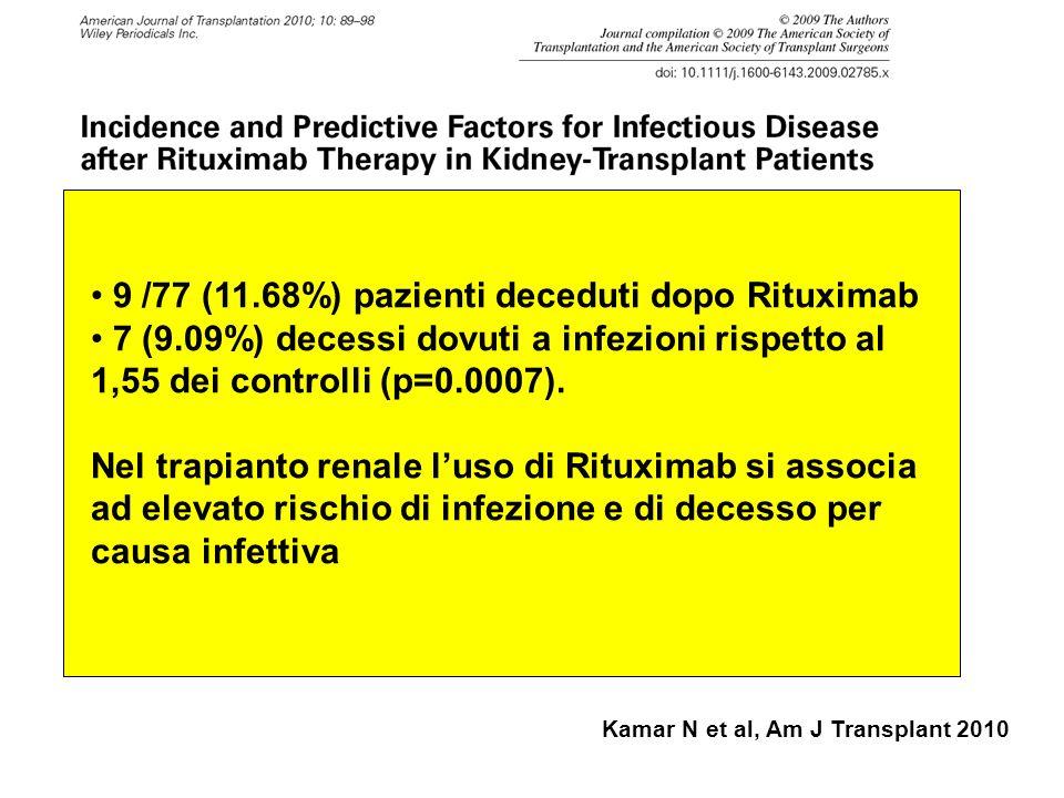 9 /77 (11.68%) pazienti deceduti dopo Rituximab