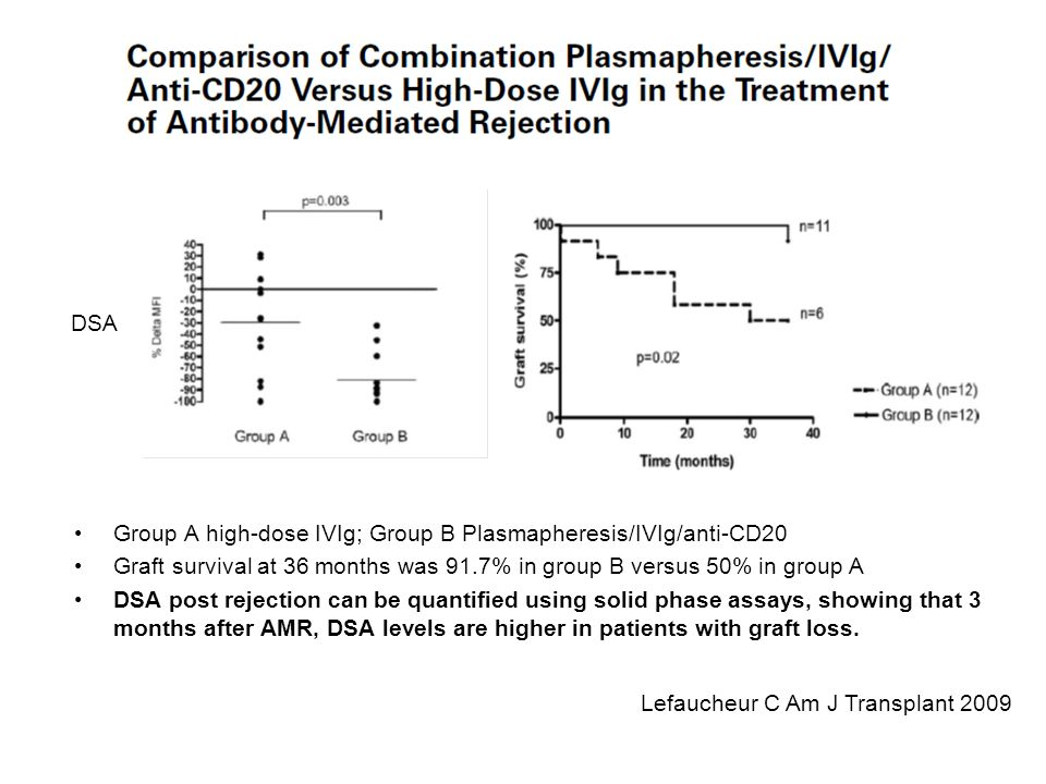 DSA Group A high-dose IVIg; Group B Plasmapheresis/IVIg/anti-CD20. Graft survival at 36 months was 91.7% in group B versus 50% in group A.