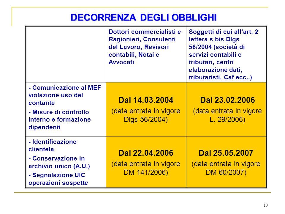DECORRENZA DEGLI OBBLIGHI