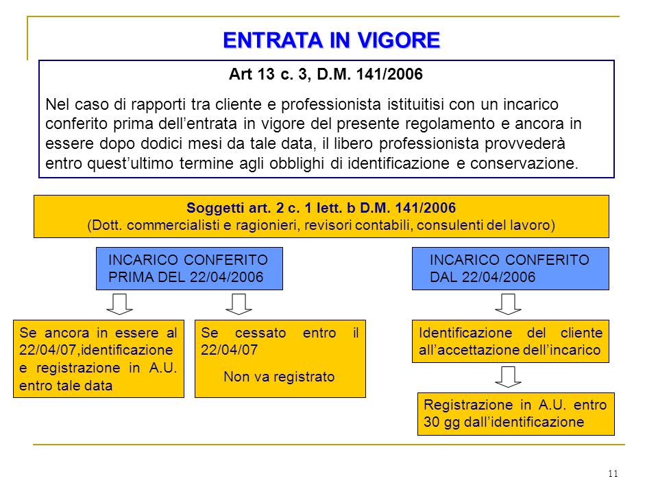 ENTRATA IN VIGORE Art 13 c. 3, D.M. 141/2006